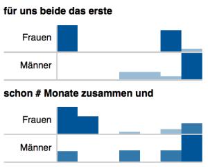 Distribution von n-Grammen in den Geschichten von Männern und Frauen (normalisierte Werte)
