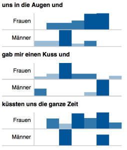 Distribution von n-Grammen in den Geschichten von Männern und Frauen (normalisierte Werte).