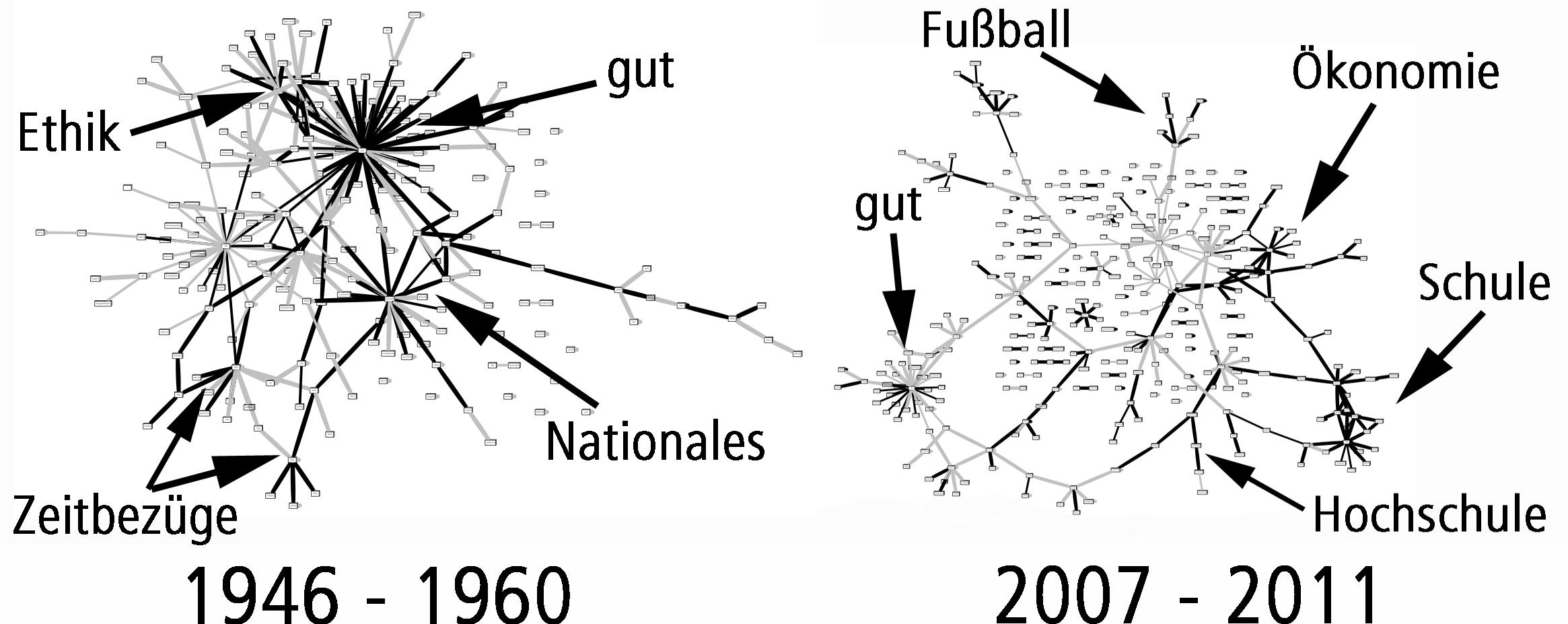 Kollokationsgraph von ZEIT-Artikeln, die den Tugendframe enthalten