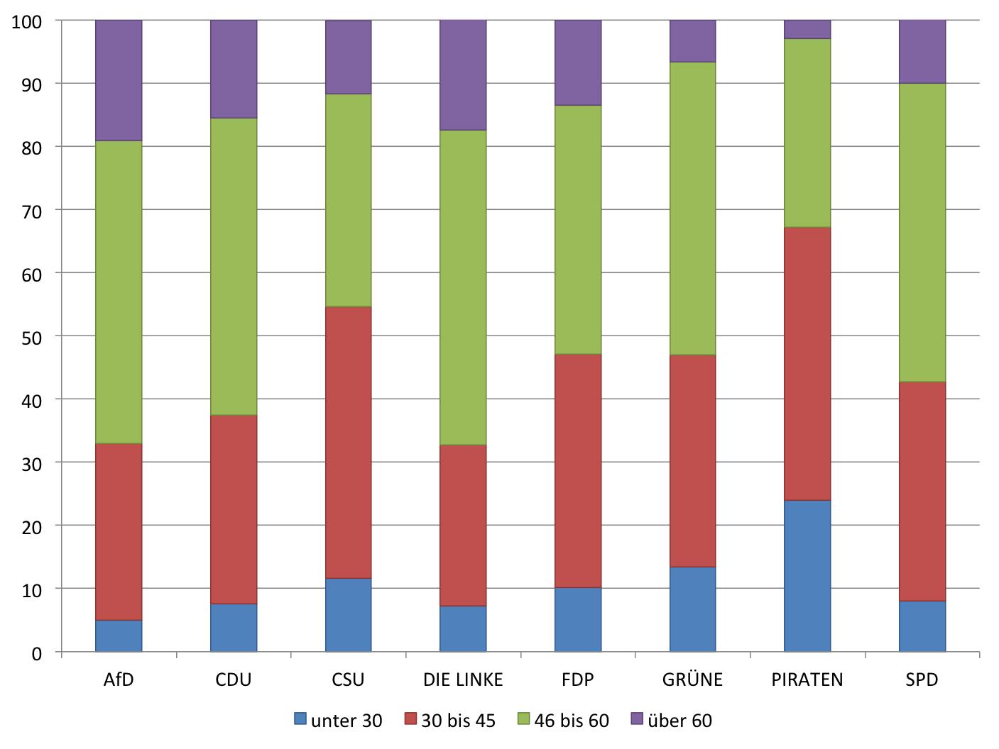 Altersstruktur der Kandidaten zur Bundestagswahl 2013 nach Parteien