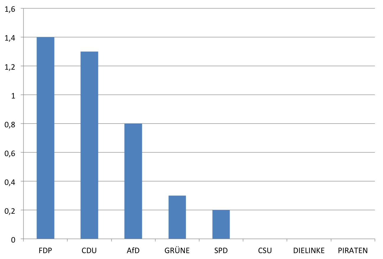 Anteil der Professorinnen und Professoren an den Kandidaten zur Bundestagswahl 2013 nach Parteien
