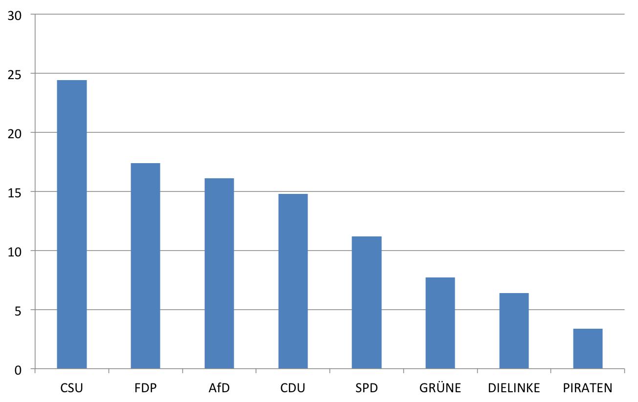 Anteil der Promovierten an den Kandidaten zur Bundestagswahl 2013 nach Parteien