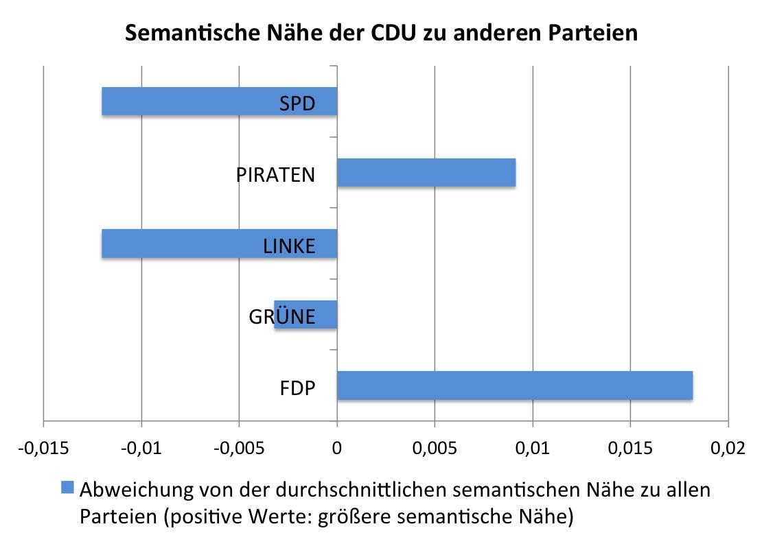 cdu_koalitionen