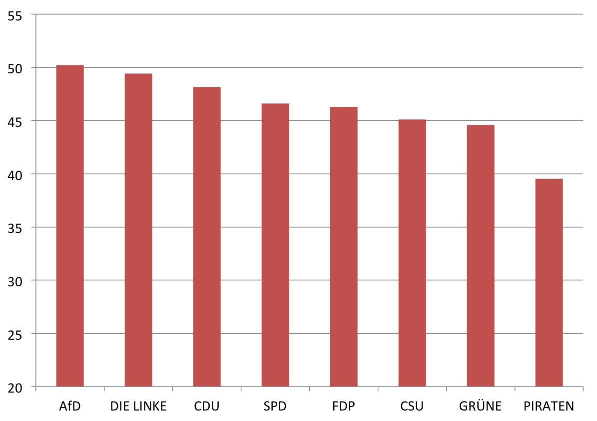 Durchschnittsalter der Kandidaten zur Bundestagswahl 2013 nach Parteien