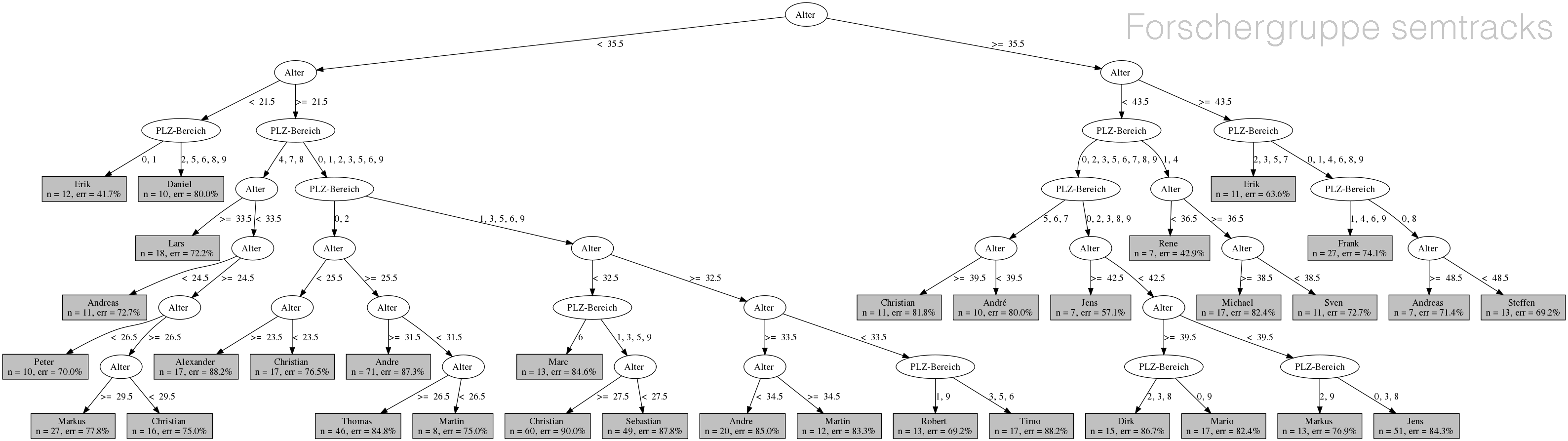 decision tree: nazivornamen ~ alter + plz_raum (minsplit 20, maxdepth 7)