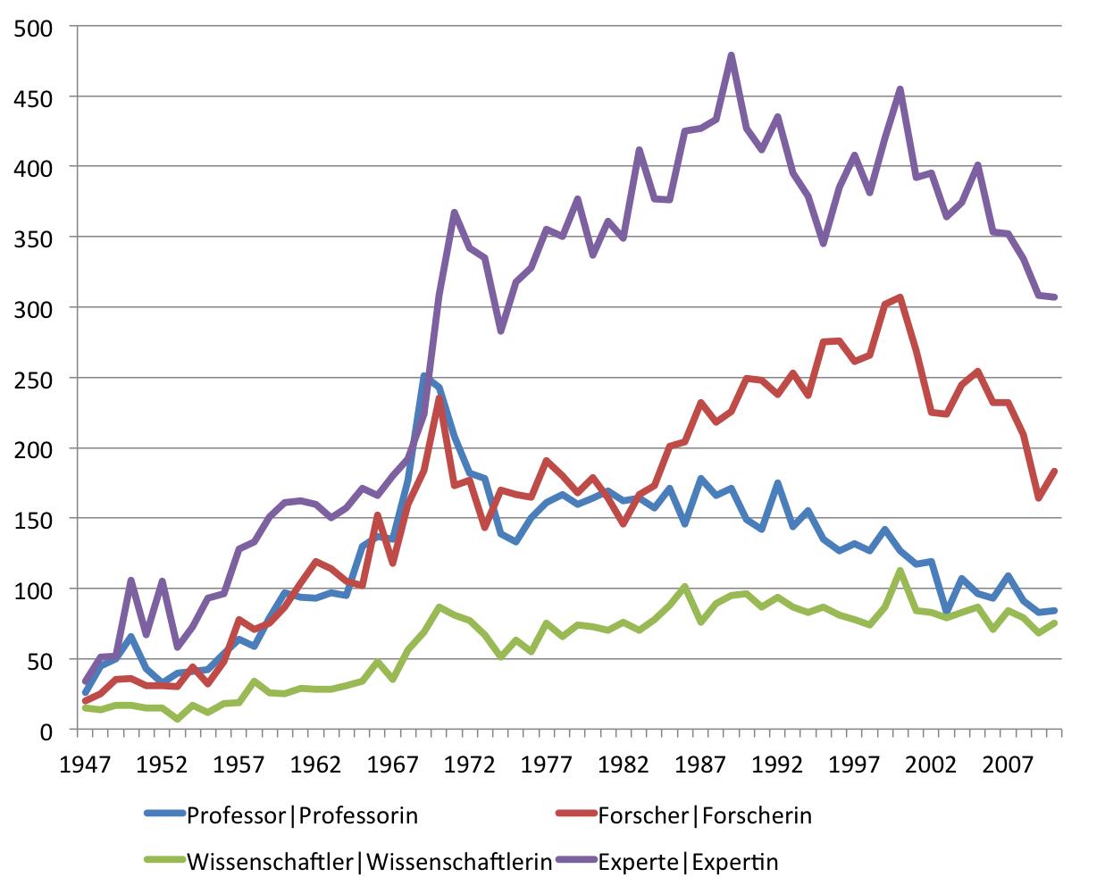 """Entwicklung der Frequenz der Komposita (Types), die mit den Wörter """"Experte"""", """"Forscher"""", """"Wissenschaftler"""" und """"Professor"""" gebildet wurden im SPIEGEL (print) von 1947-2010."""