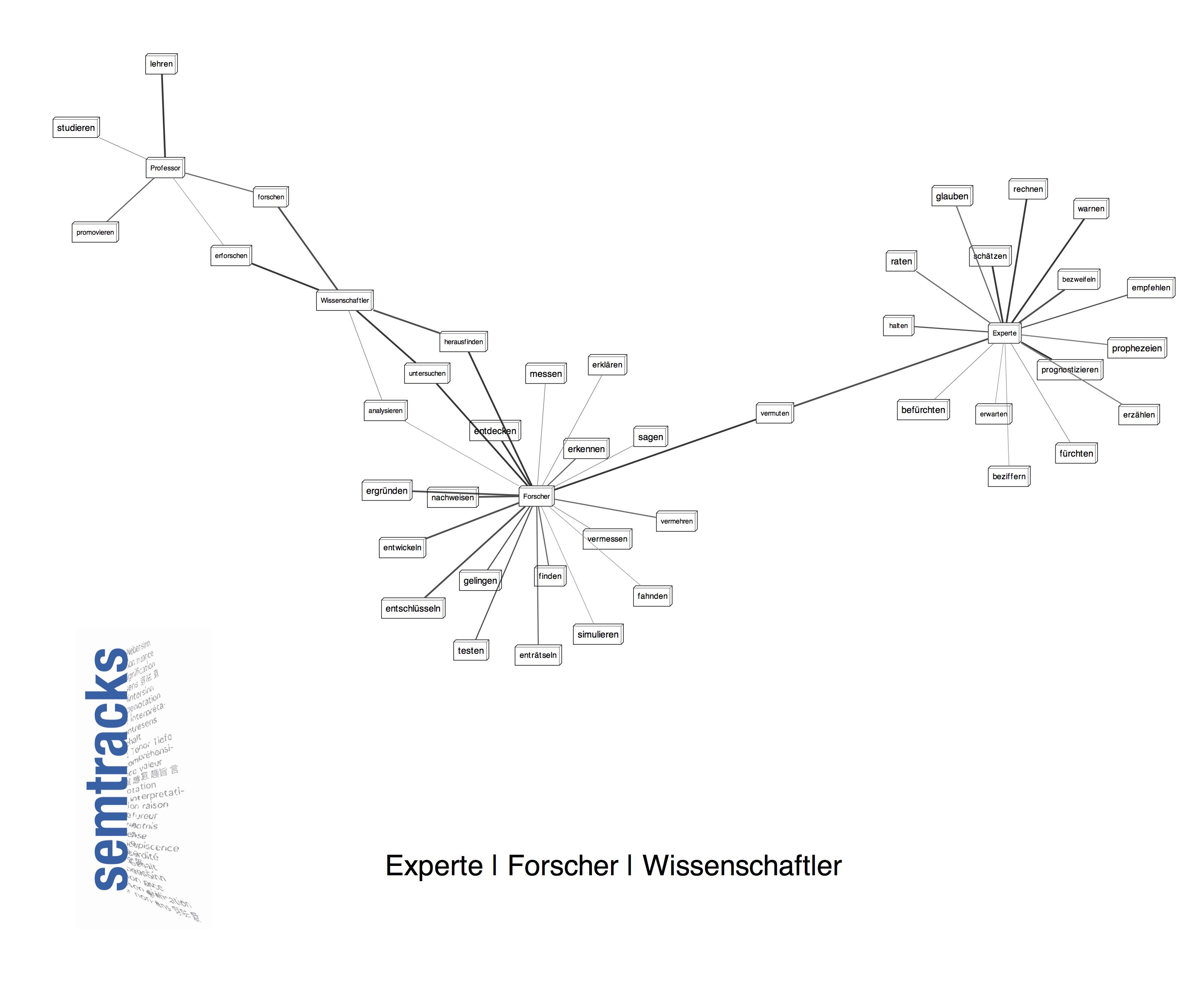 """Kollokationen zu den Lemmata """"Forscher"""", """"Experte"""", """"Wissenschaftler"""", """"Professor"""" im gedruckten SPIEGEL (2000-2010)"""
