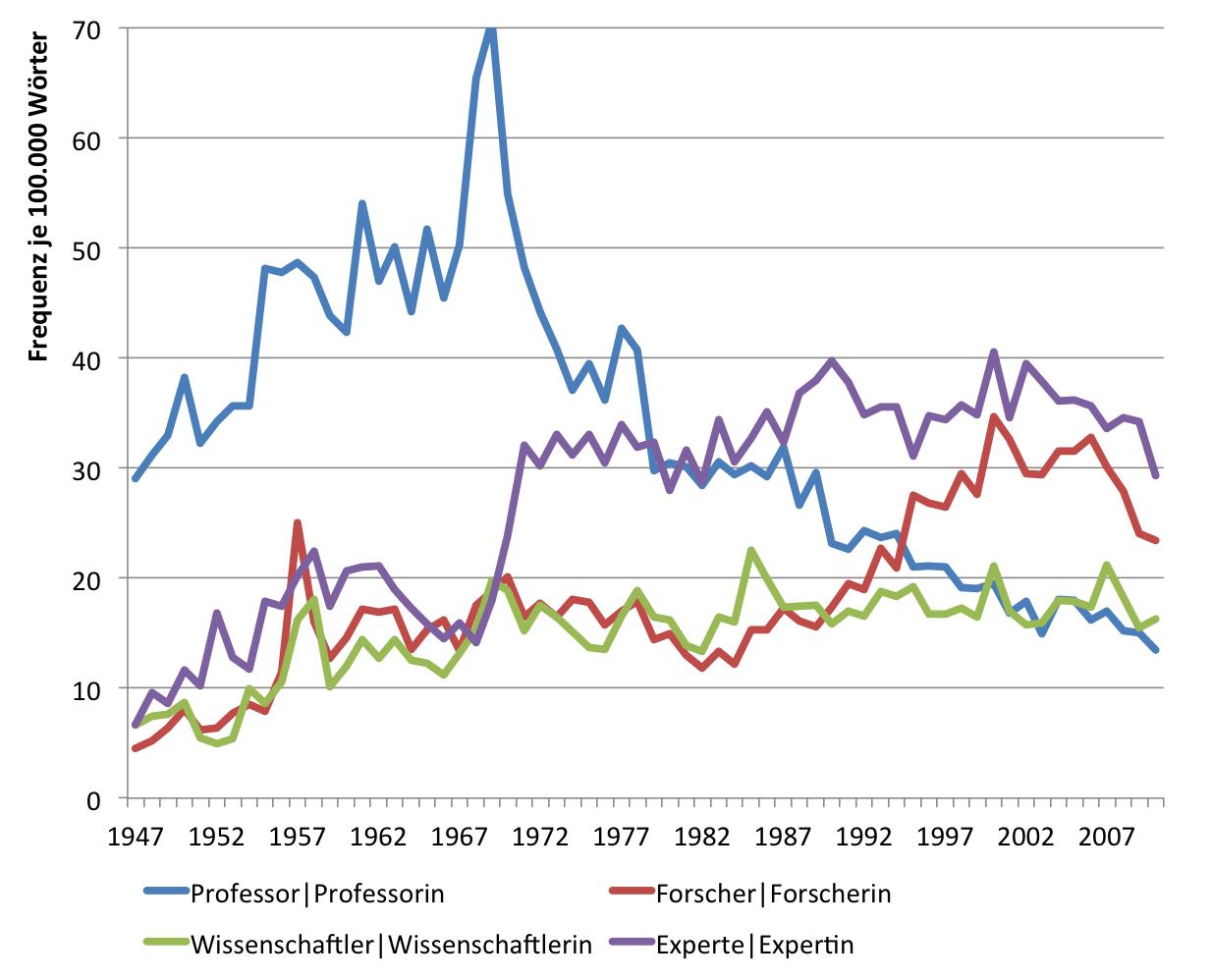 """Entwicklung der relativen Frequenz der Wörter """"Forscher"""", """"Experte"""", Wissenschaftler"""" und """"Professor"""" je 100.000 Wörter im SPIEGEL (print)"""