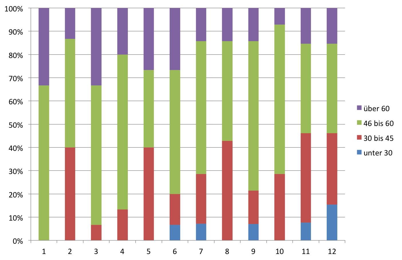 Altersstruktur der Altersstruktur der Kandidaten nach Listenplätzen bei der CDU (Bundestagswahl 2013)