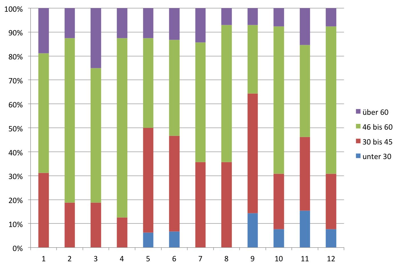 Altersstruktur der Altersstruktur der Kandidaten nach Listenplätzen bei der SPD (Bundestagswahl 2013)