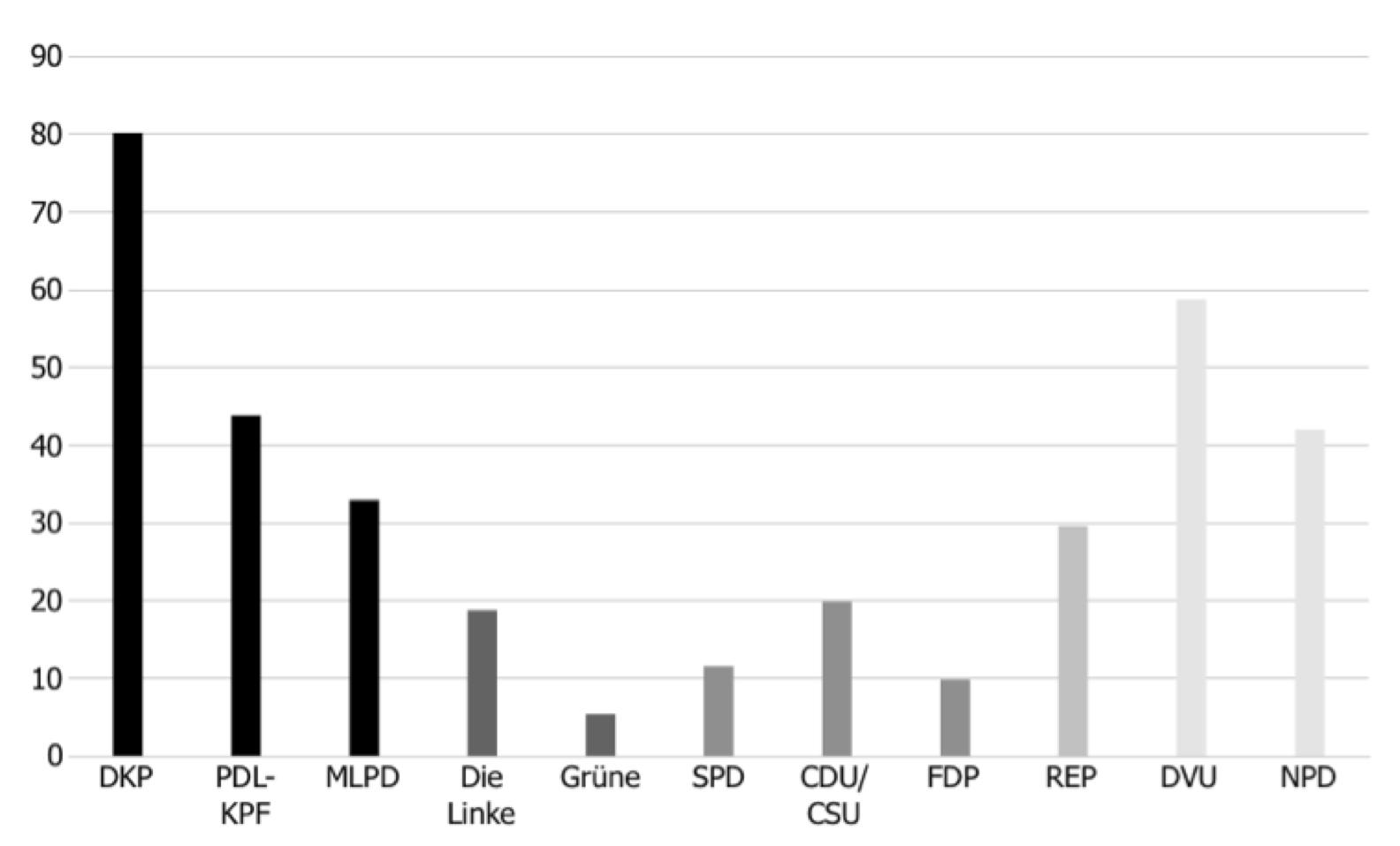 Anzahl metasprachlich markierter Ausdrücke je 10.000 Wörter in den Pressemitteilungen von Parteien (2005-2009)
