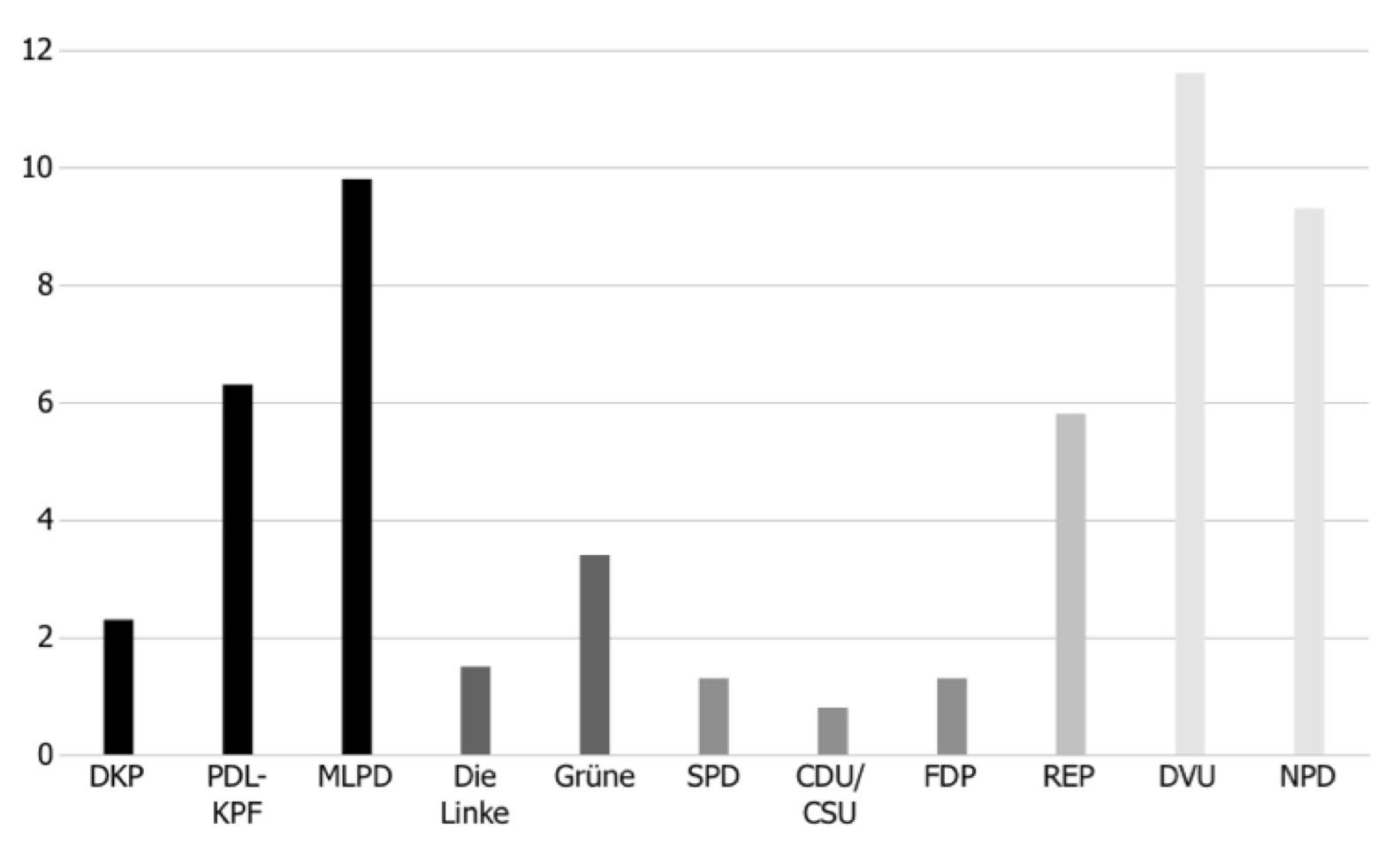 Anteil von Wendungen zur Bezeichnung des demokratischen Verfassungsstaates und seiner Organe an allen metasprachlich markierten Ausdrücken (Pressemitteilungen von Parteien 2005-2009)