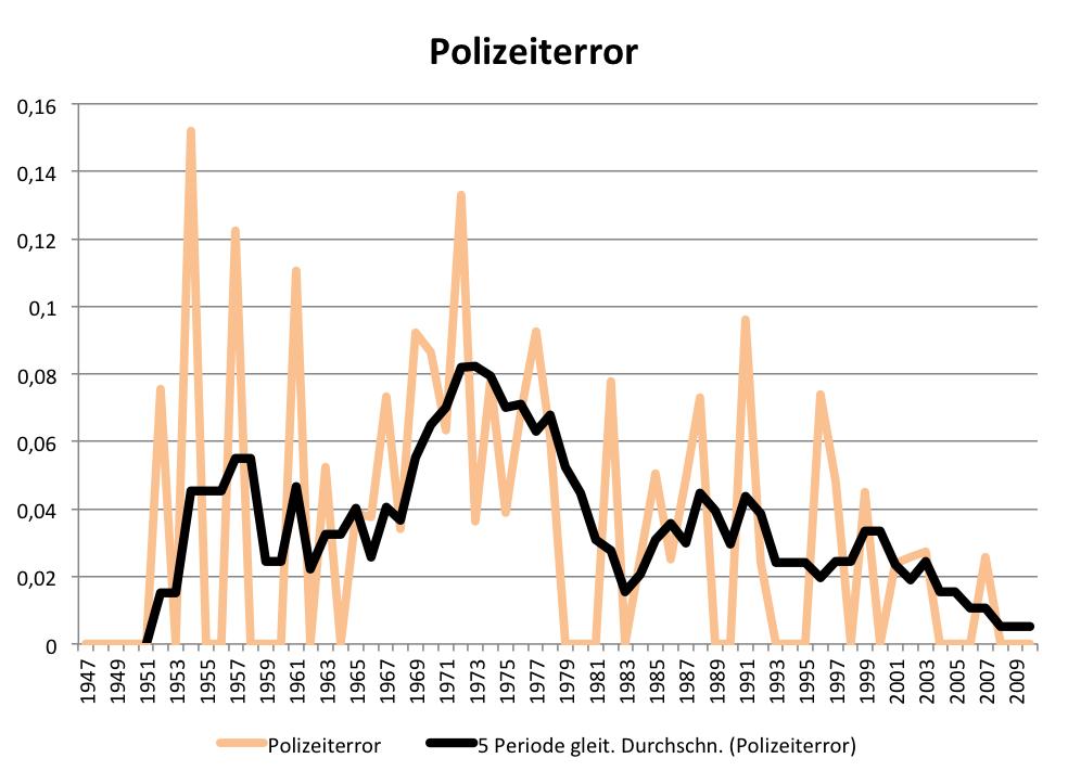 """Frequenz des Lemmas """"Polizeiterror"""" im Printarchiv des SPIEGEL"""