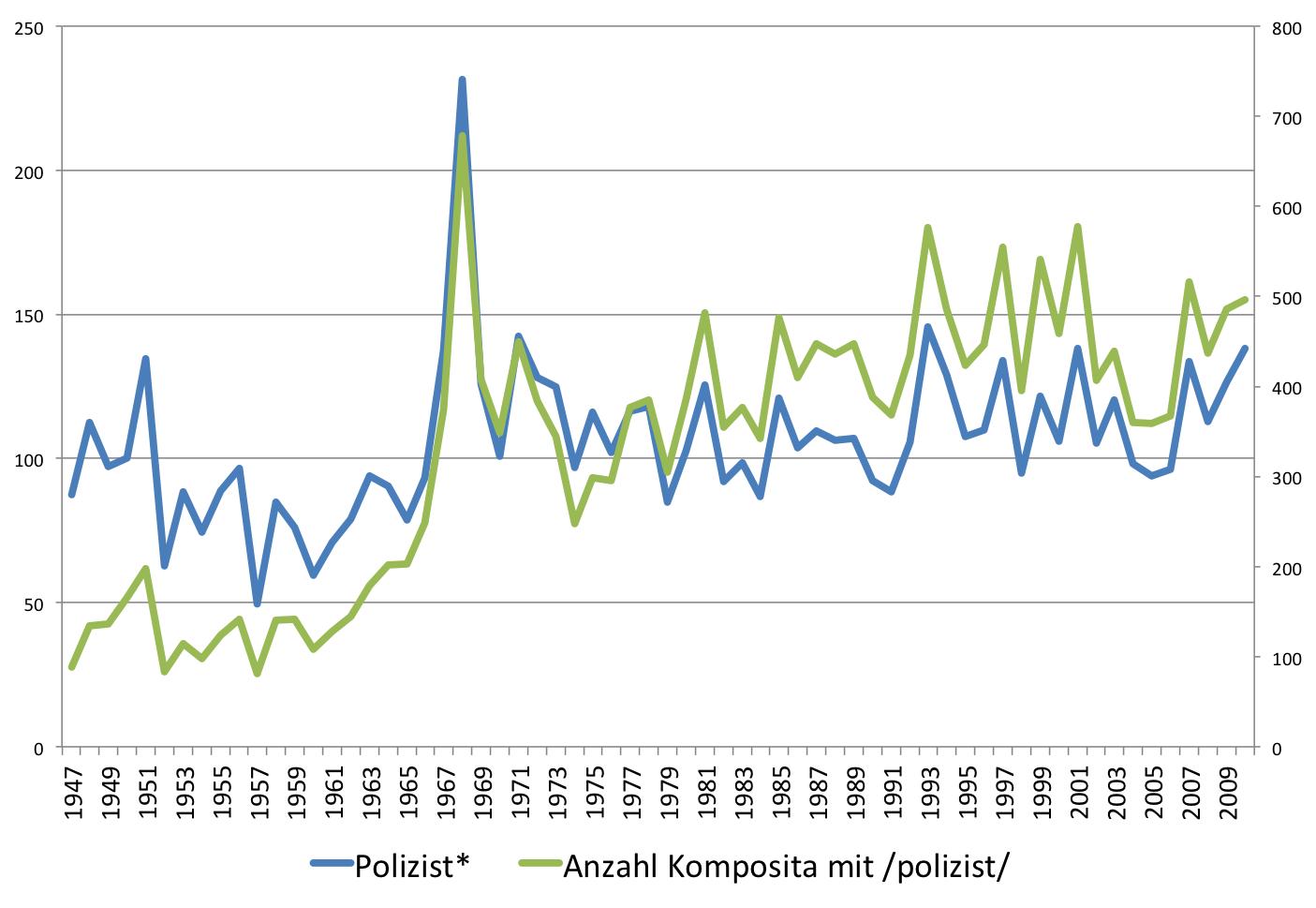 """Komposita mit dem lexikalischen Morphem """"polizist"""": Entwicklung von Token (linke Achse) und Types (rechte Achse)"""