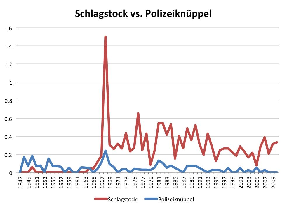 Ein beliebter Gegenstand der Berichterstattung um 1968: der Schlagstock