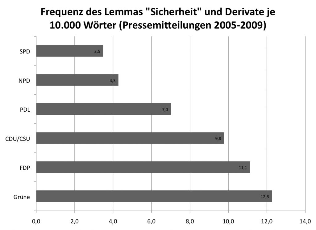 """Frequenz des Lemmas """"Sicherheit"""" in den Pressemitteilungen der Parteien (2005-2009)"""