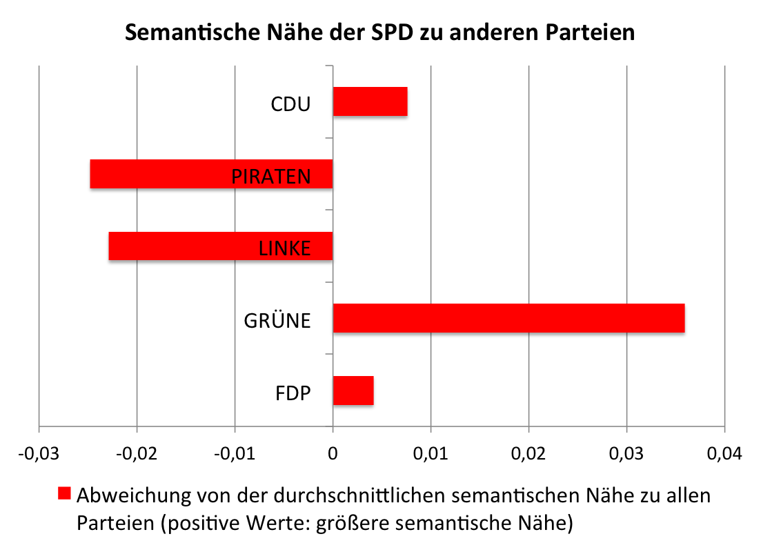 spd_koalitionen