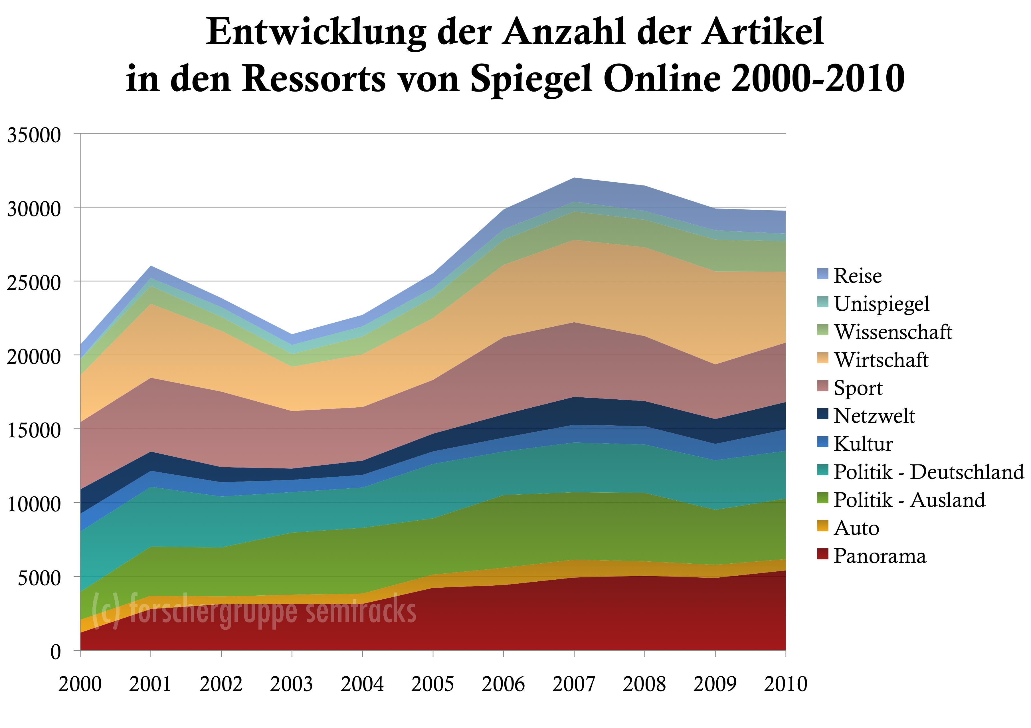 Spiegel Online: Absolute Anzahl Artikel je Ressort