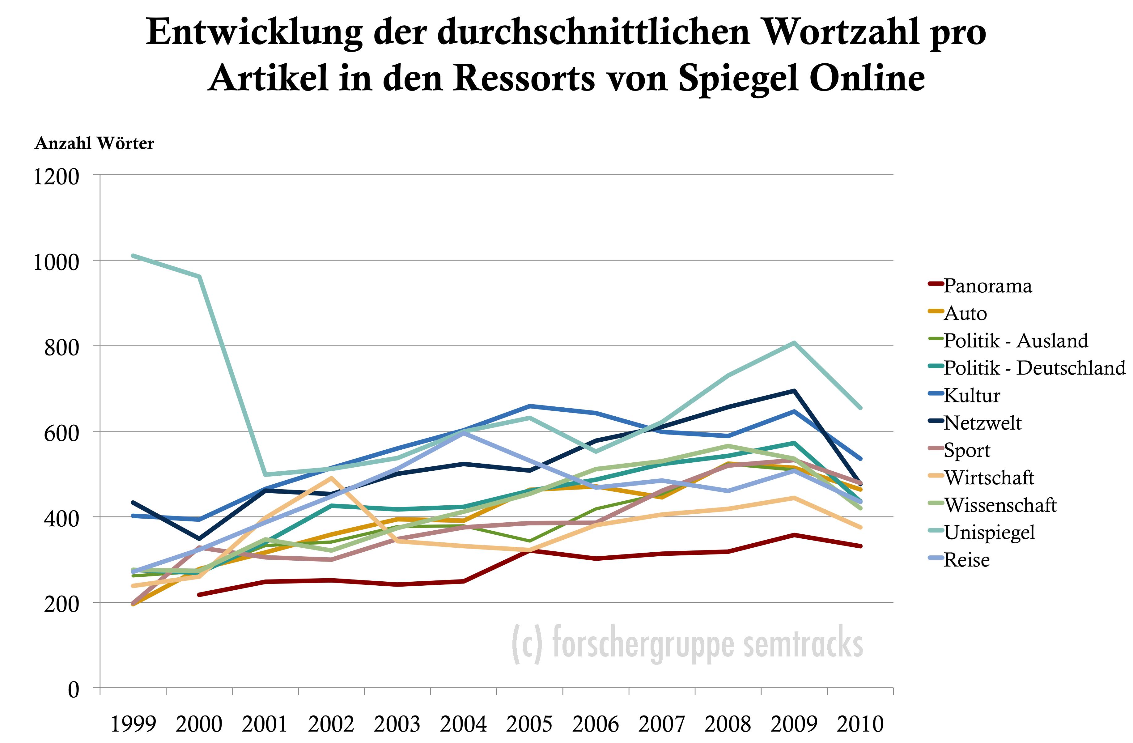 Spiegel Online: Entwicklung der durchschnittlichen Wortzahl je Artikel in den Ressorts