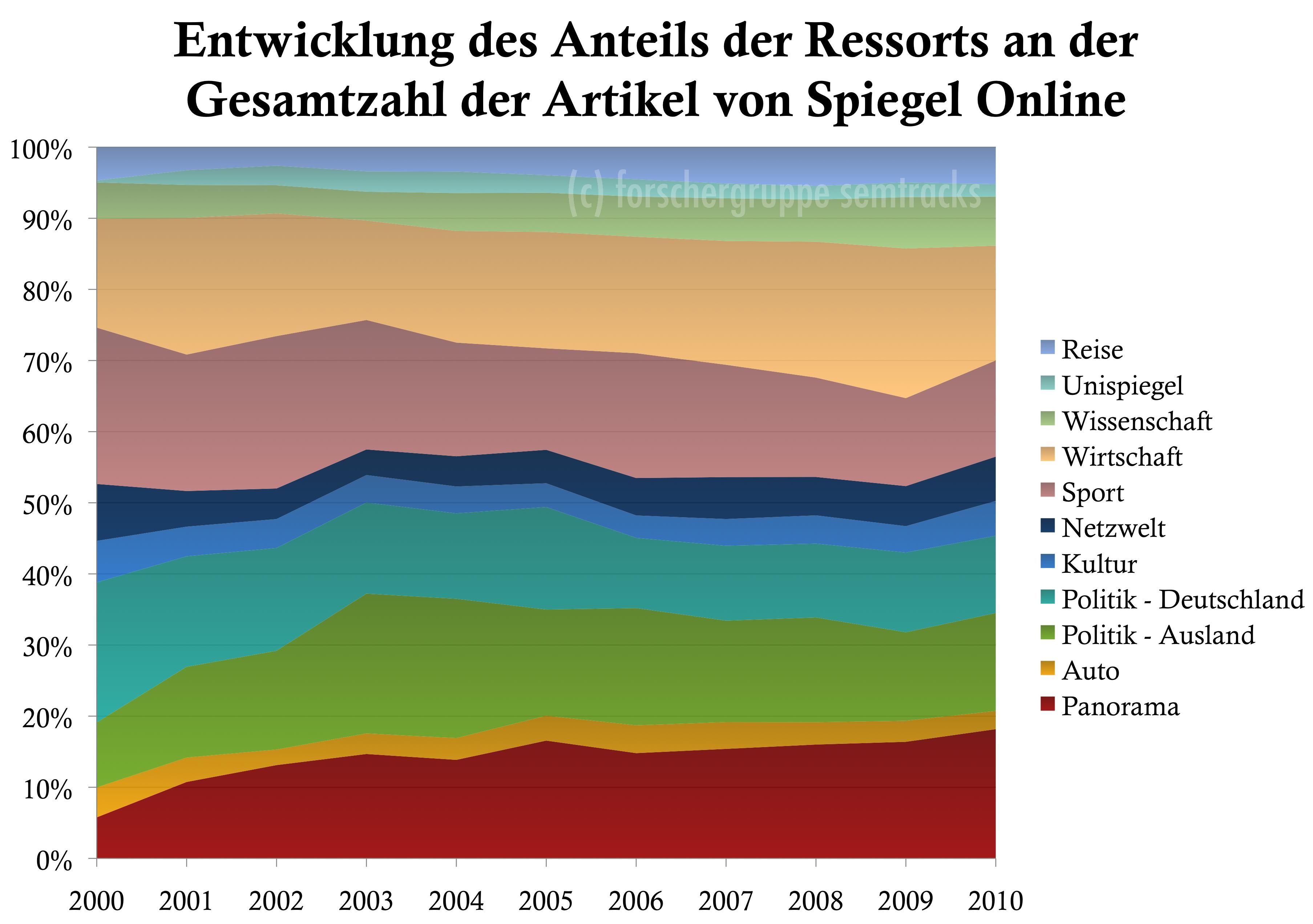 Spiegel Online: Anteil der Artikel der Ressorts an der Gesamtzahl der Artikel (jahresweise)
