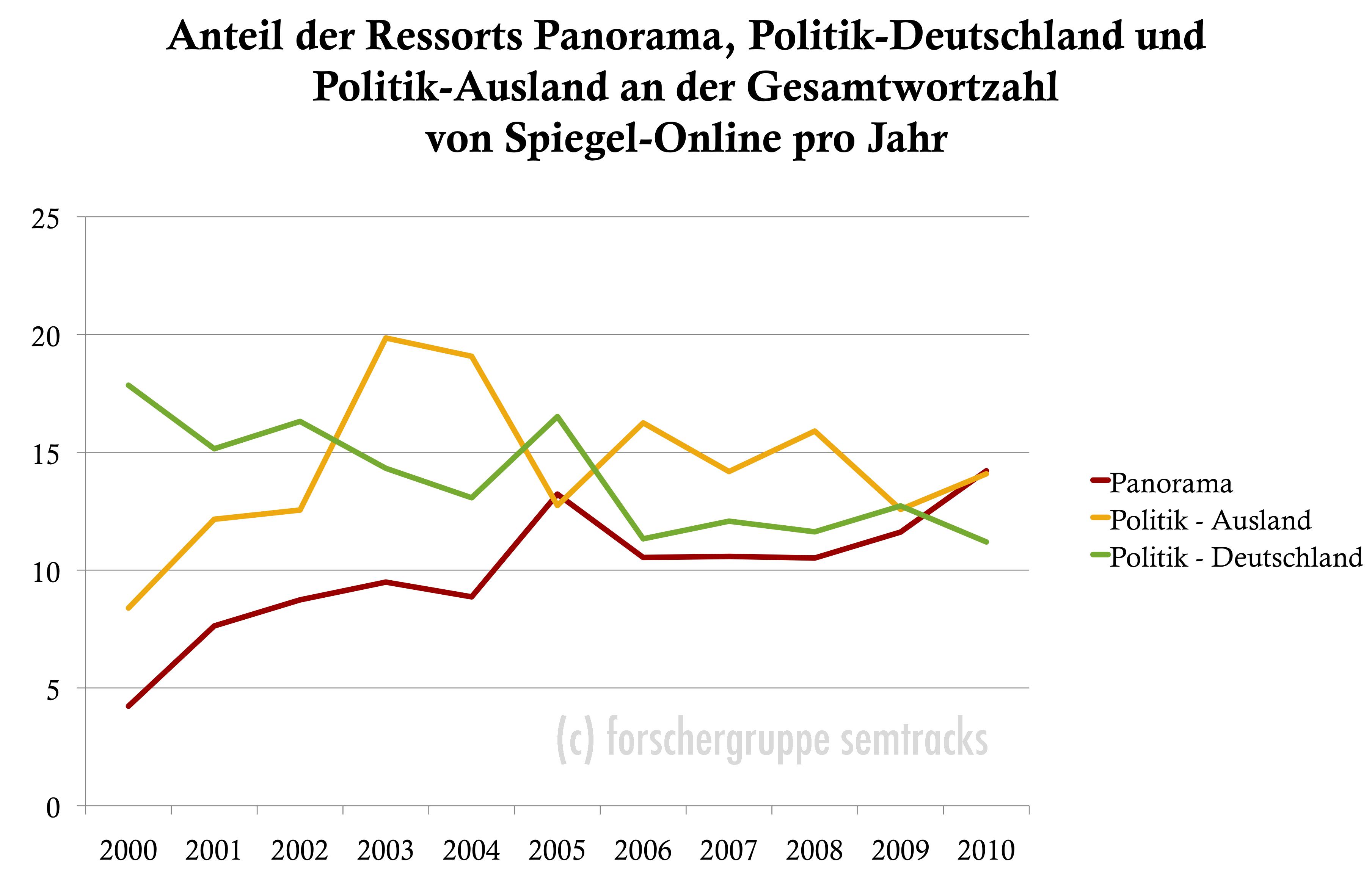 Spiegel Online: Entwicklung der Wortzahl in den Ressorts Panorama und Politik im Vergleich