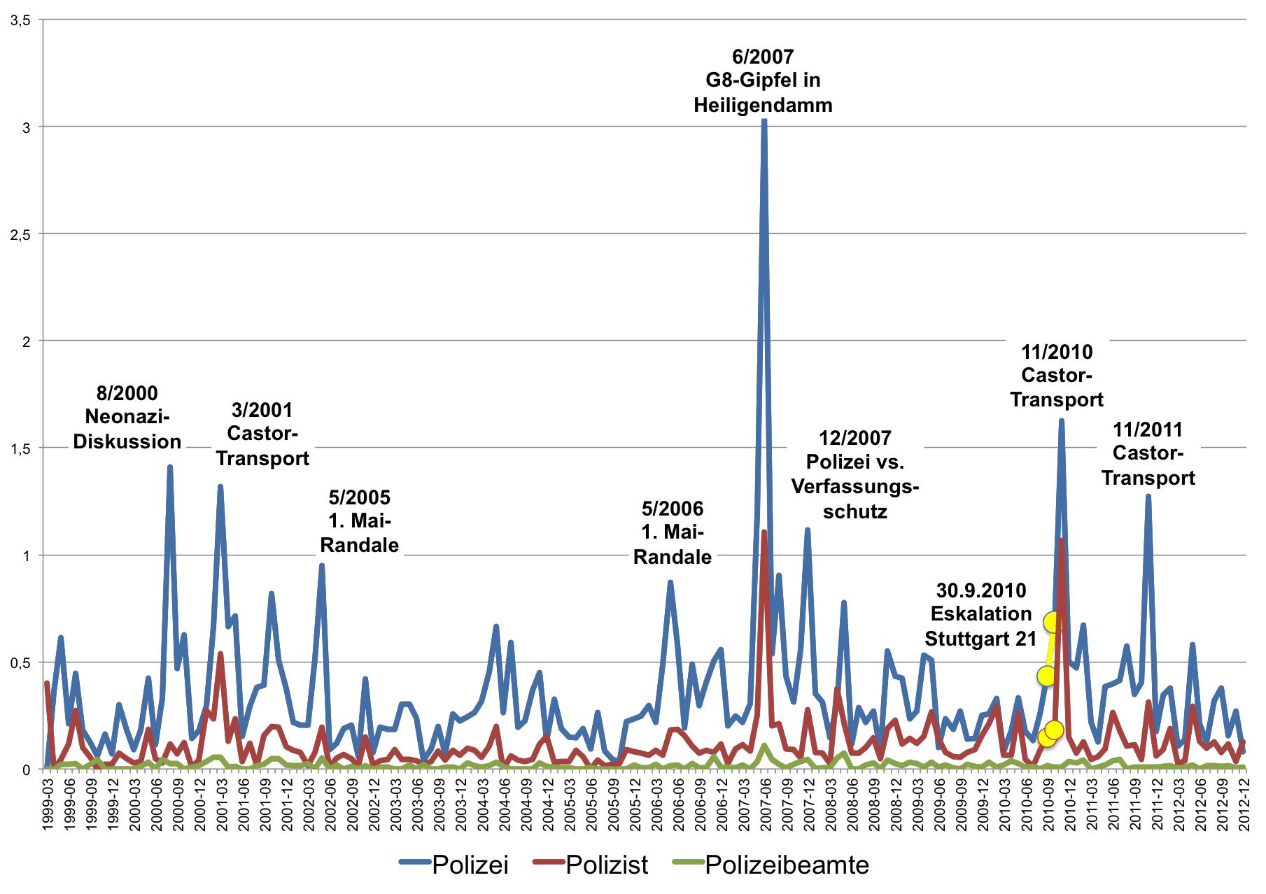 Entwicklung der Frequenz der Bezeichnungen von Polizei auf SPON (Politik, Inland)