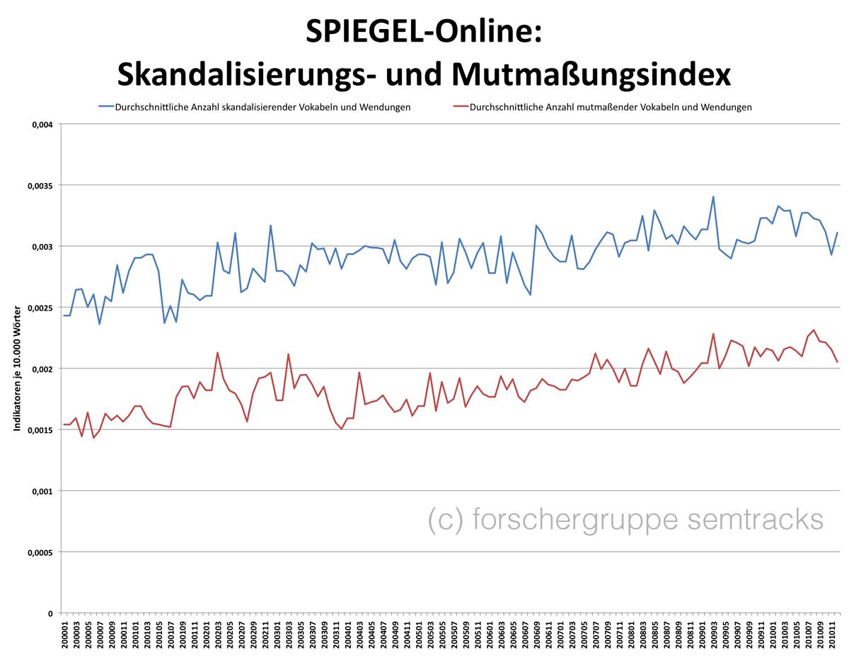 Skandalisierung- und Mutmaßungsindex für SPIEGEL-Online