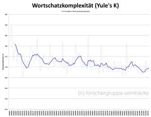 Durchschnittliche Wortschatzkomplexität in SPIEGEL-Online