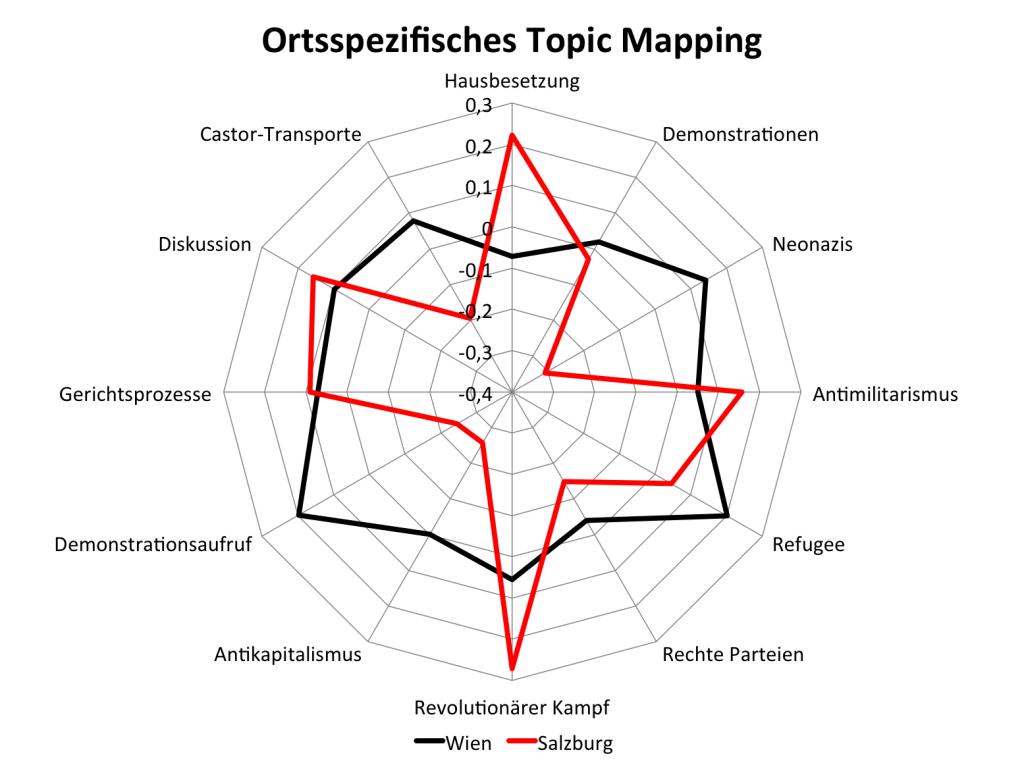 topic_wien_salzburg
