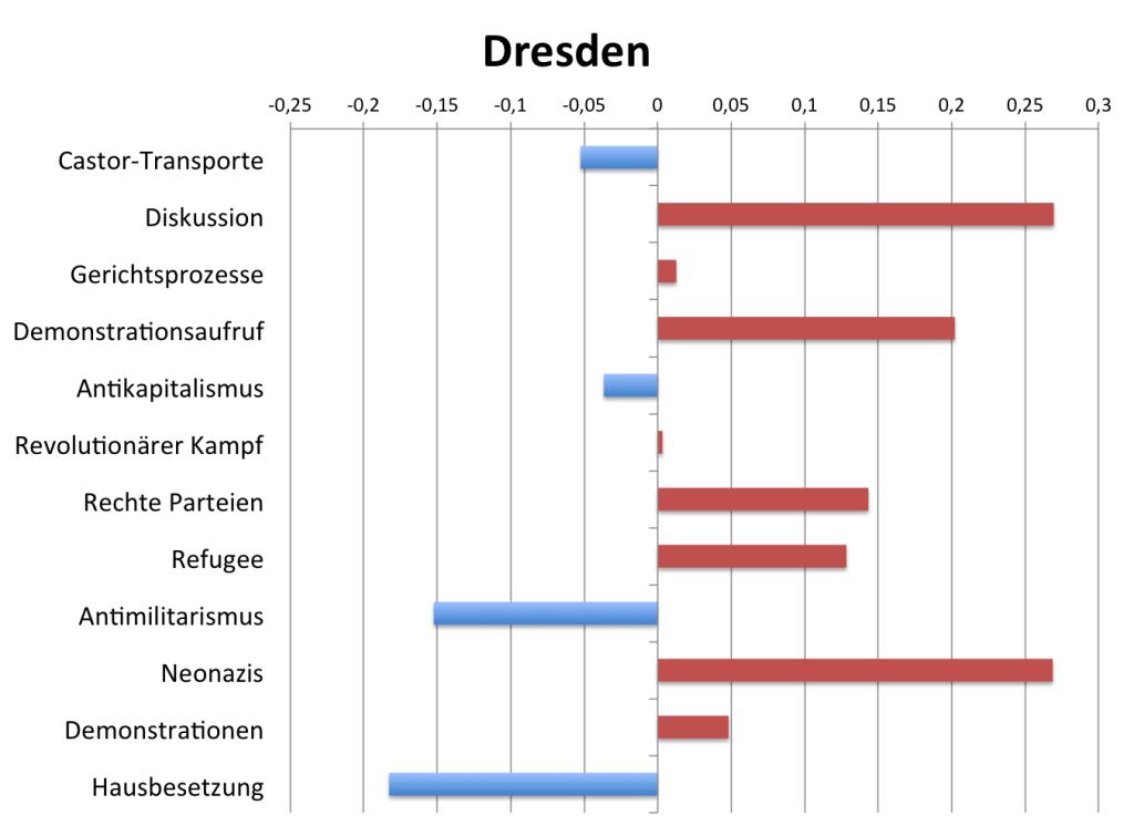 topics_dresden