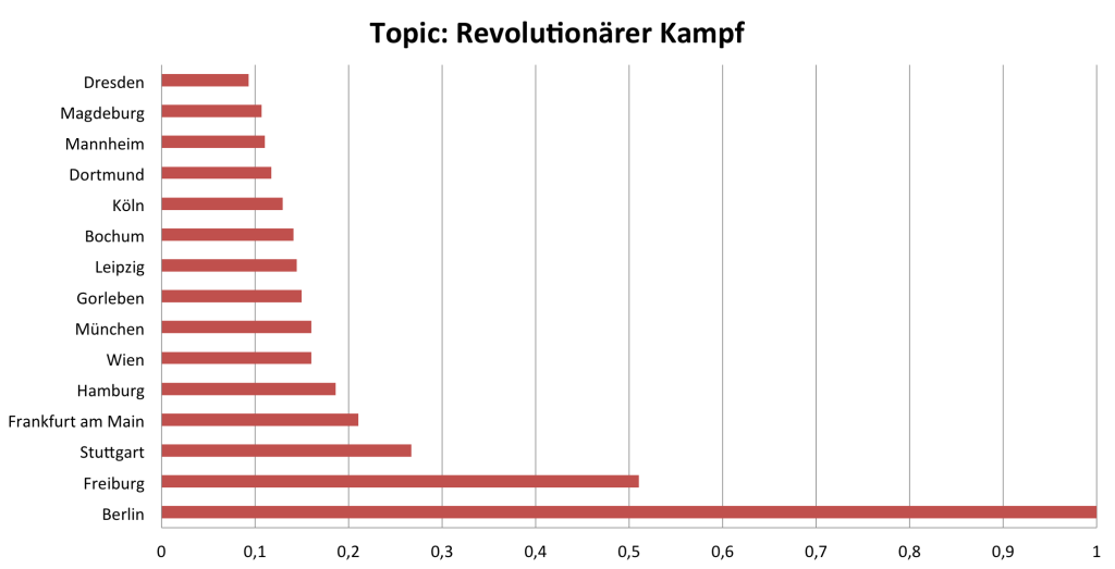 topics_revolution_kampf