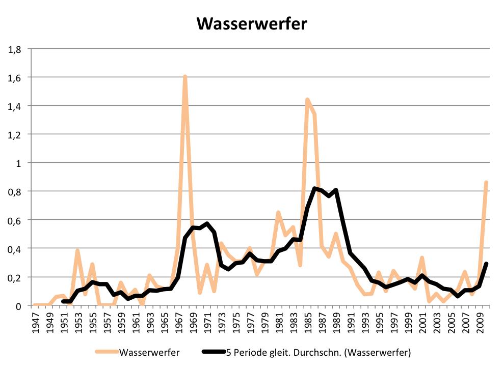 Auch die Berichterstattung über Wasserwerfer hat Konjunktur