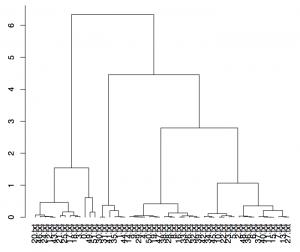 Brunet's W: Dendrogramm der Texte der mg