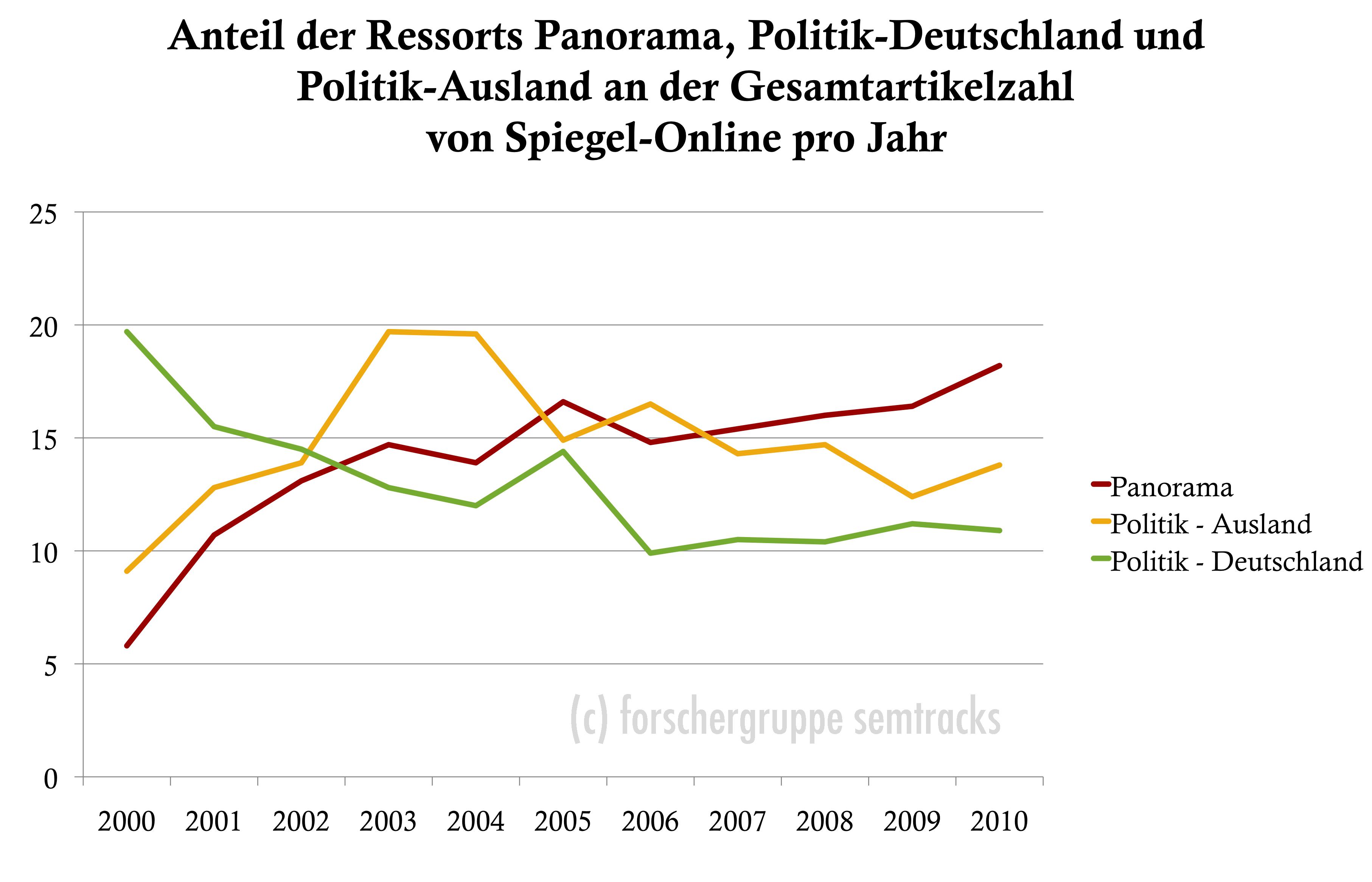 Spiegel Online: Anzahl Artikel Panorama und Politik im Vergleich