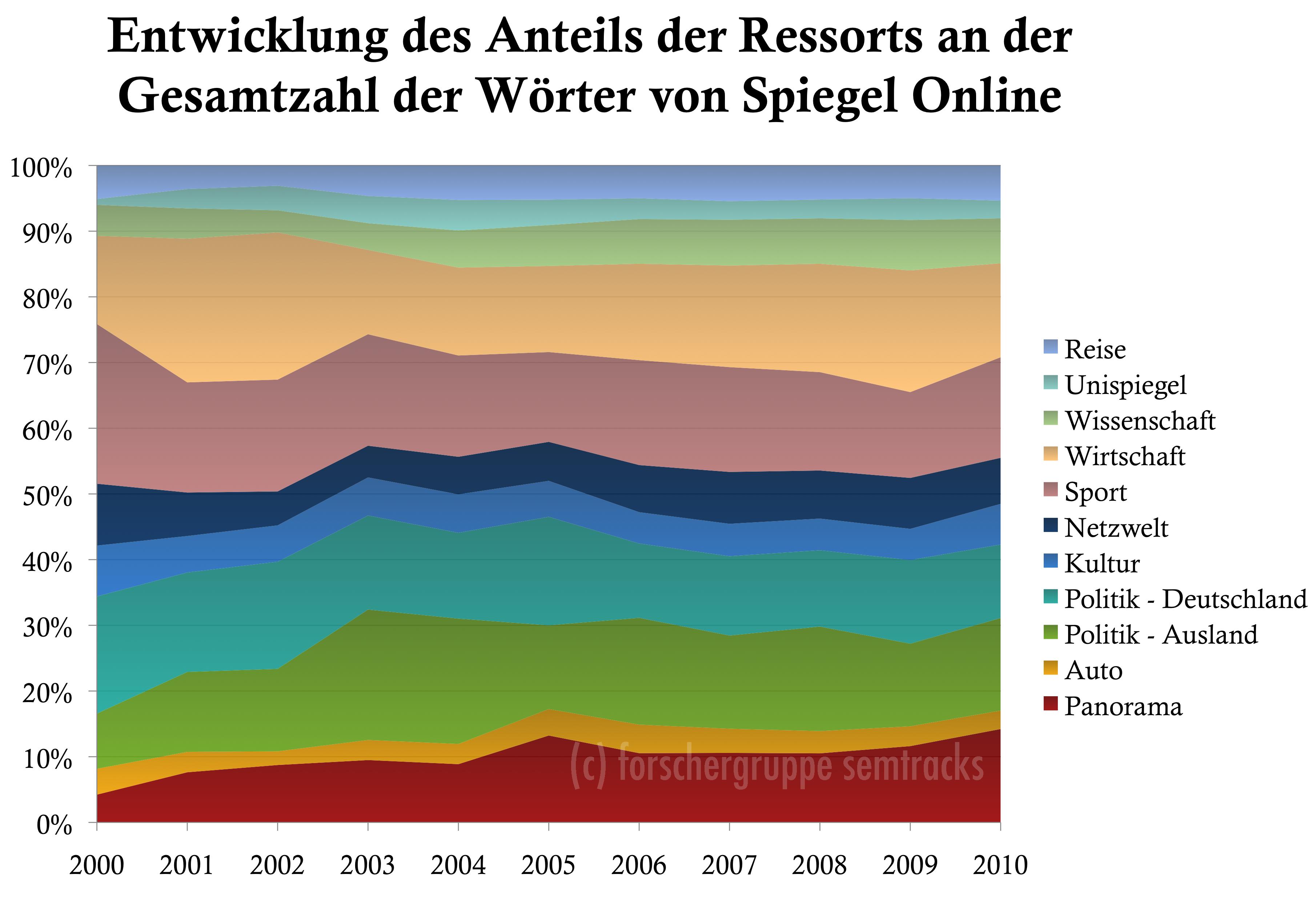 Spiegel Online: Entwicklung der Anzahl Wörter je Ressorts an der Gesamtwortzahl